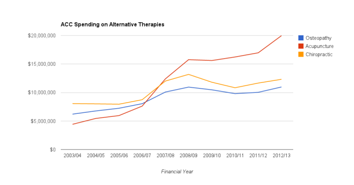ACC spending on alternative therapies per financial year from 2003/04 to 2012/13
