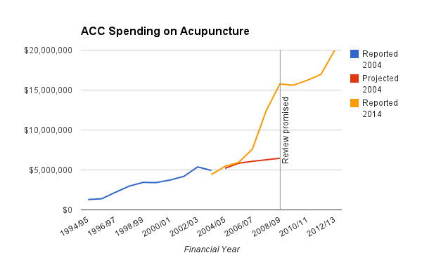 ACC Acupuncture Spending 1994-2013