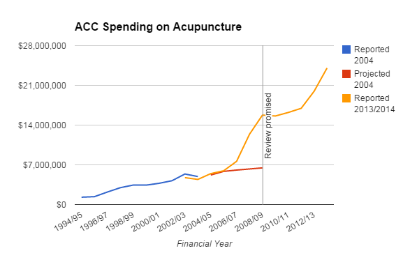 ACC Acupuncture 1994-2014